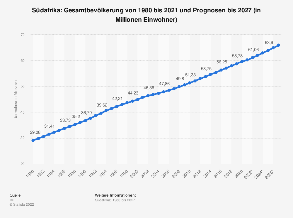Statistik: Südafrika: Gesamtbevölkerung von 2008 bis 2018 (in Millionen Einwohner) | Statista