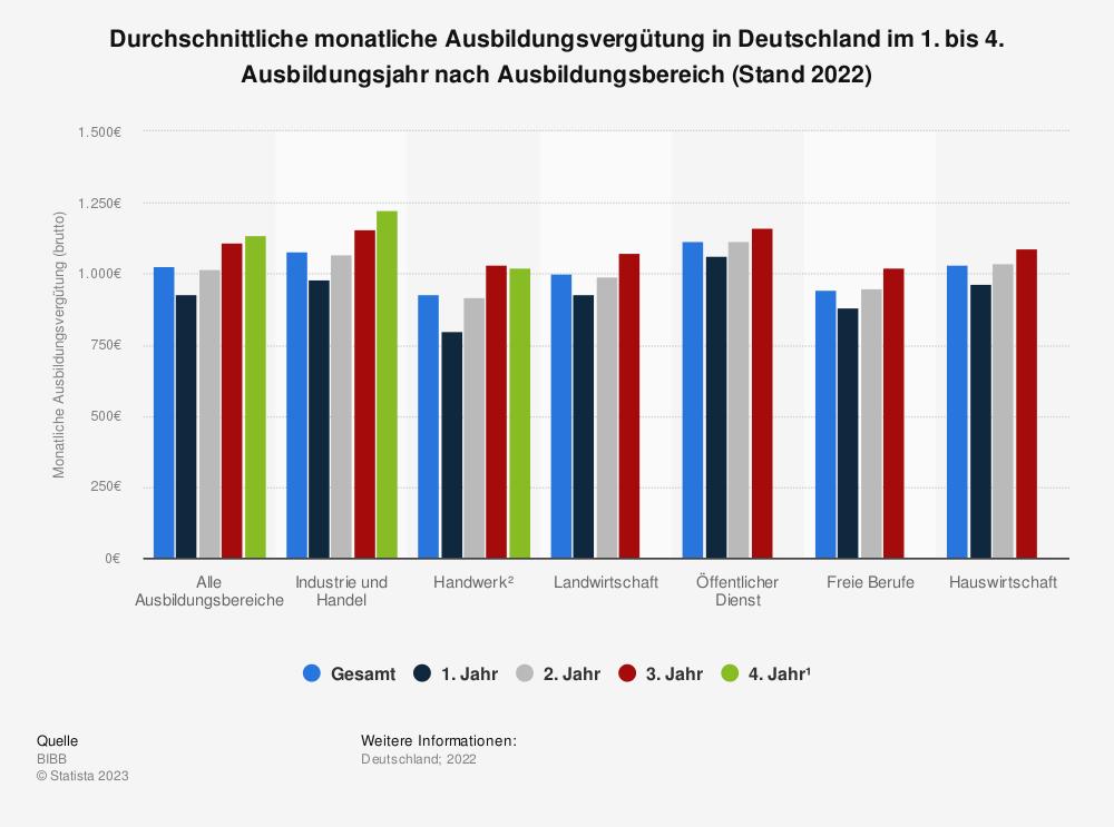 Statistik: Durchschnittliche monatliche Ausbildungsvergütung (brutto) in Deutschland im 1. bis 4. Ausbildungsjahr (Stand 2018) | Statista