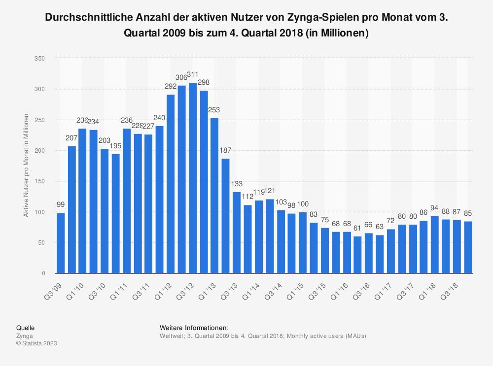 Statistik: Durchschnittliche Anzahl der aktiven Nutzer von Zynga-Spielen pro Monat vom 3. Quartal 2009 bis zum 4. Quartal 2018 (in Millionen) | Statista