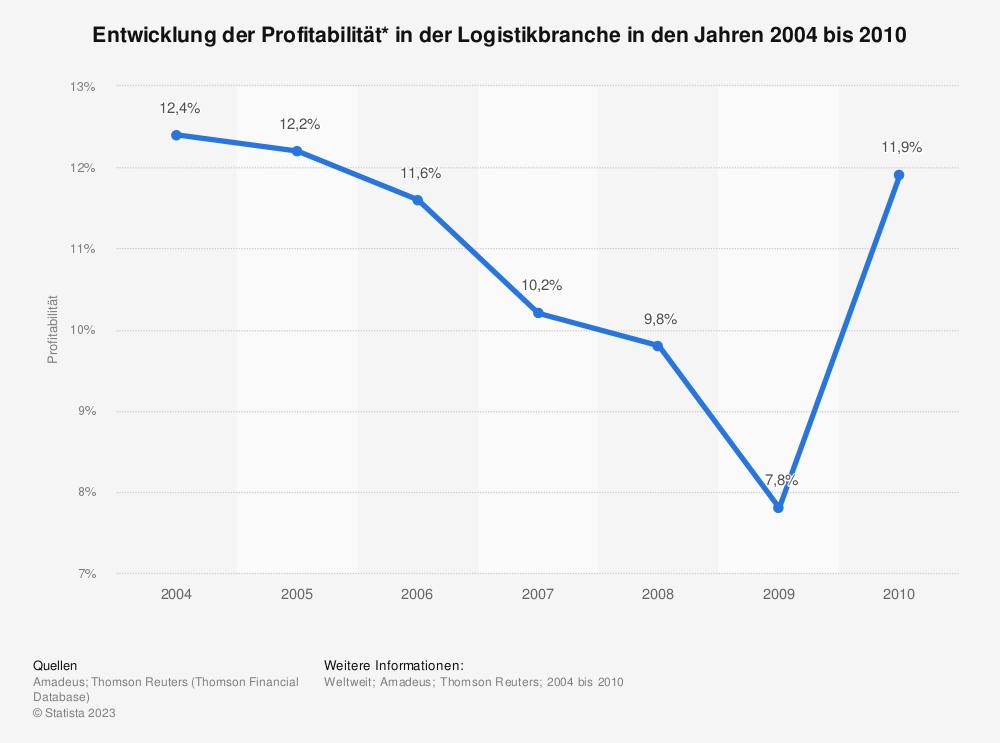 Statistik: Entwicklung der Profitabilität* in der Logistikbranche in den Jahren 2004 bis 2010 | Statista