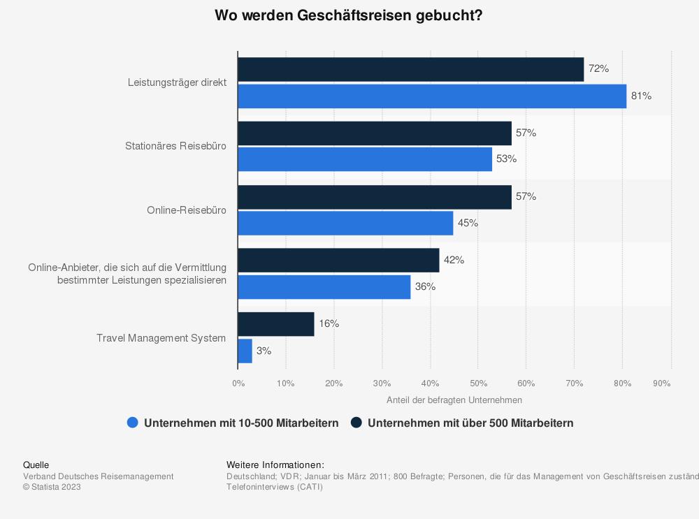 Statistik: Wo werden Geschäftsreisen gebucht? | Statista