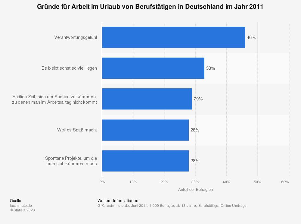 Statistik: Gründe für Arbeit im Urlaub von Berufstätigen in Deutschland im Jahr 2011 | Statista