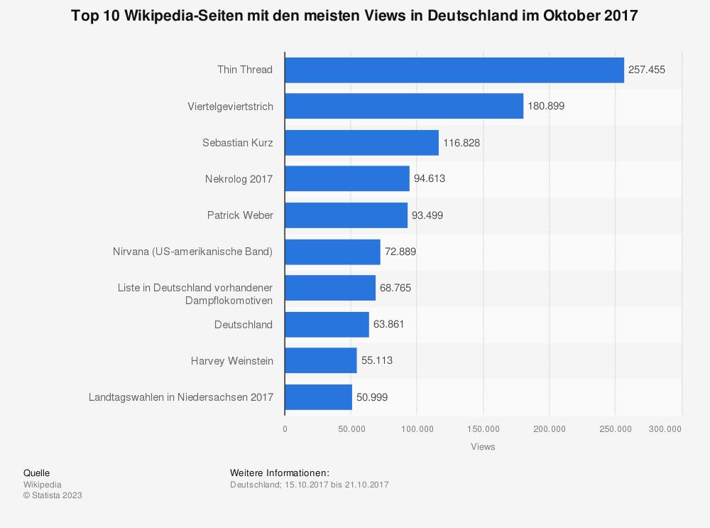 Statistik: Top 10 Wikipedia-Seiten mit den meisten Views in Deutschland im Oktober 2017 | Statista