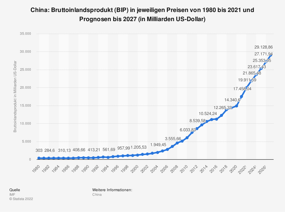 Statistik: China: Bruttoinlandsprodukt (BIP) in jeweiligen Preisen von 2008 bis 2018 (in Milliarden US-Dollar) | Statista