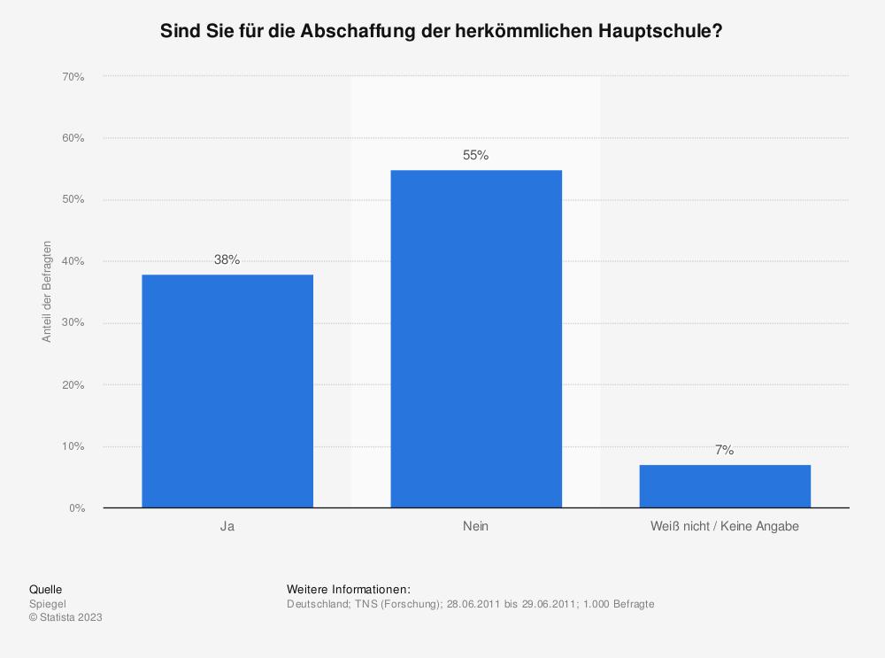 Statistik: Sind Sie für die Abschaffung der herkömmlichen Hauptschule? | Statista