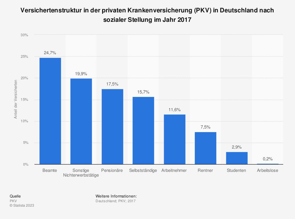 Statistik: Versichertenstruktur in der privaten Krankenversicherung (PKV) in Deutschland nach sozialer Stellung im Jahr 2017 | Statista