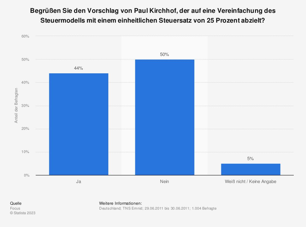 Statistik: Begrüßen Sie den Vorschlag von Paul Kirchhof, der auf eine Vereinfachung des Steuermodells mit einem einheitlichen Steuersatz von 25 Prozent abzielt? | Statista