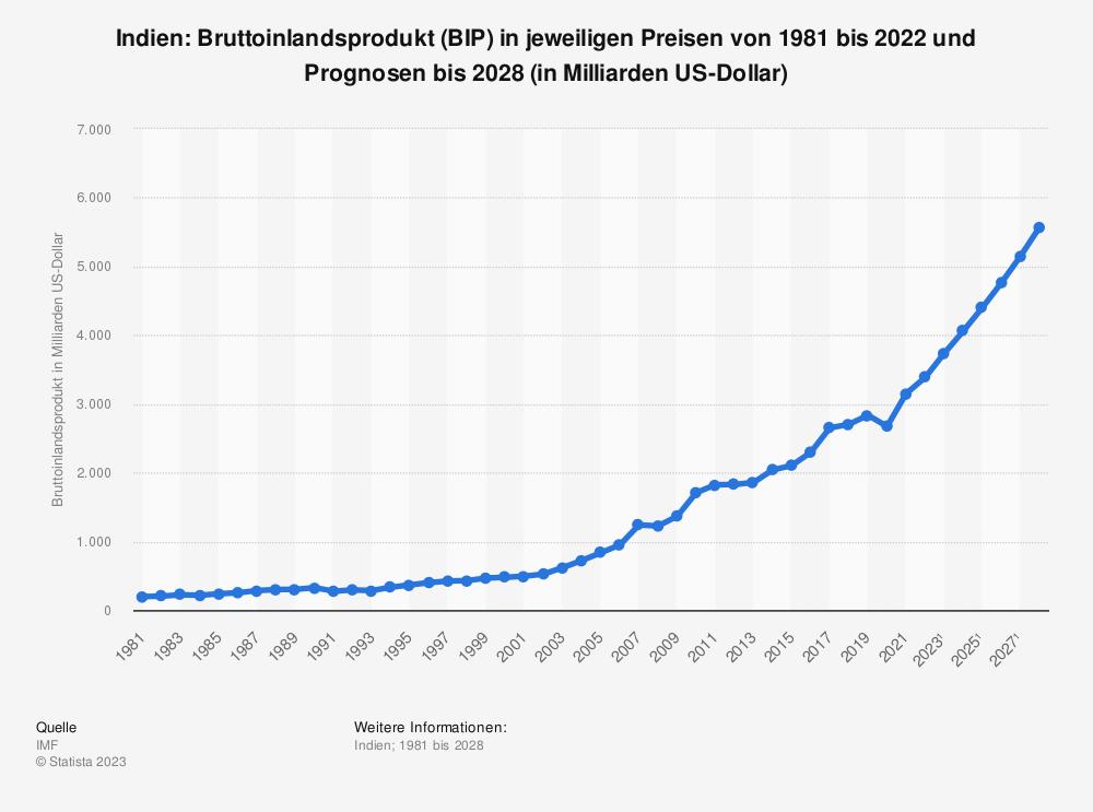 Statistik: Indien: Bruttoinlandsprodukt (BIP) in jeweiligen Preisen von 1980 bis 2019 und Prognosen bis 2025 (in Milliarden US-Dollar) | Statista