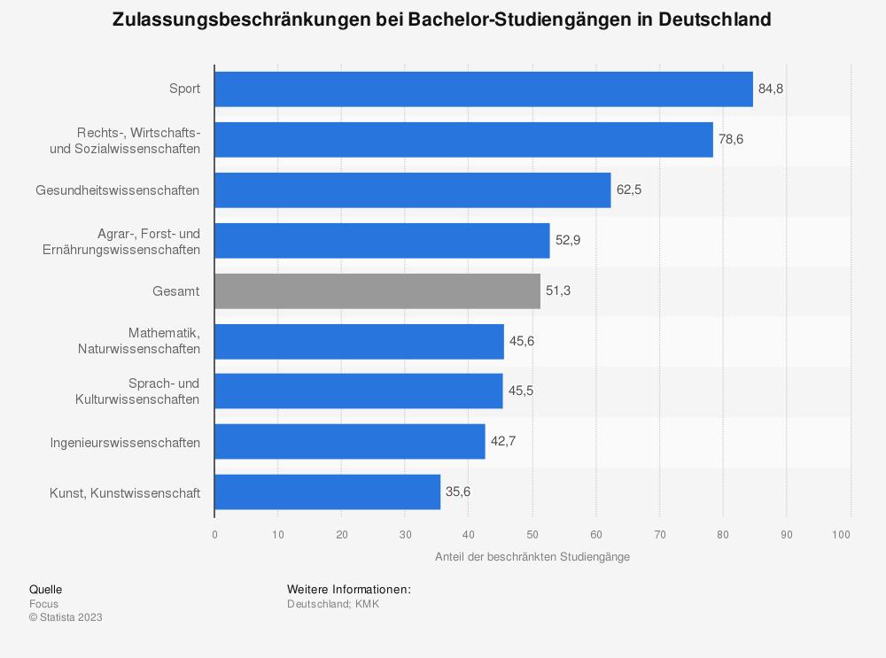 Statistik: Zulassungsbeschränkungen bei Bachelor-Studiengängen in Deutschland | Statista