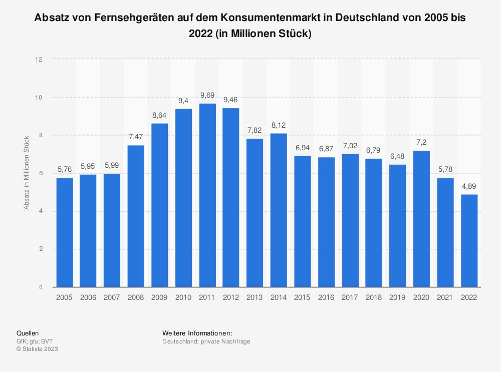 Statistik: Absatz von Fernsehgeräten* auf dem Konsumentenmarkt in Deutschland von 2005 bis 2014 (in Millionen Stück) | Statista