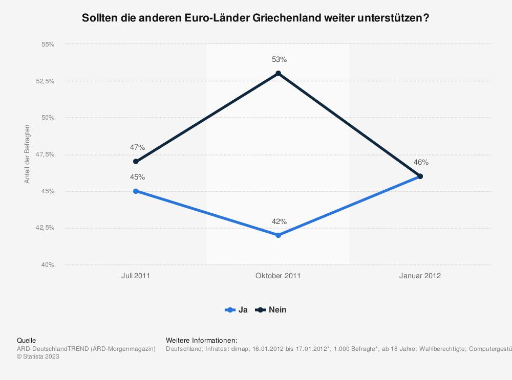 Statistik: Sollten die anderen Euro-Länder Griechenland weiter unterstützen? | Statista