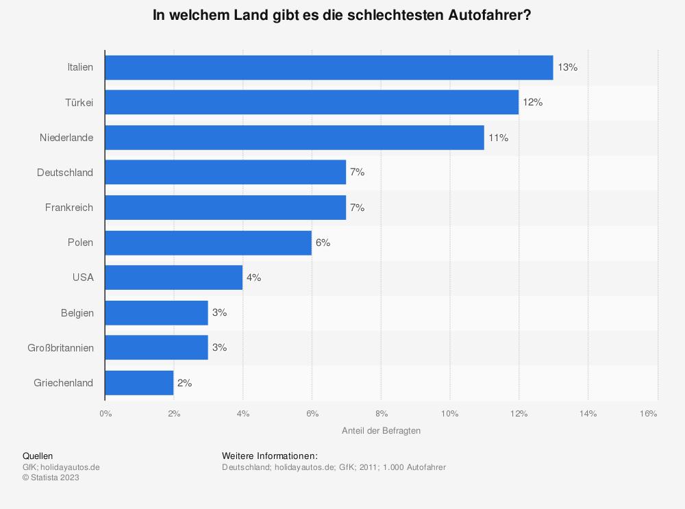 Statistik: In welchem Land gibt es die schlechtesten Autofahrer? | Statista