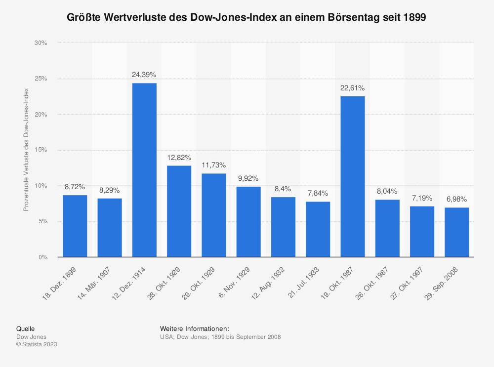 Statistik: Größte Wertverluste des Dow-Jones-Index an einem Börsentag seit 1899 | Statista