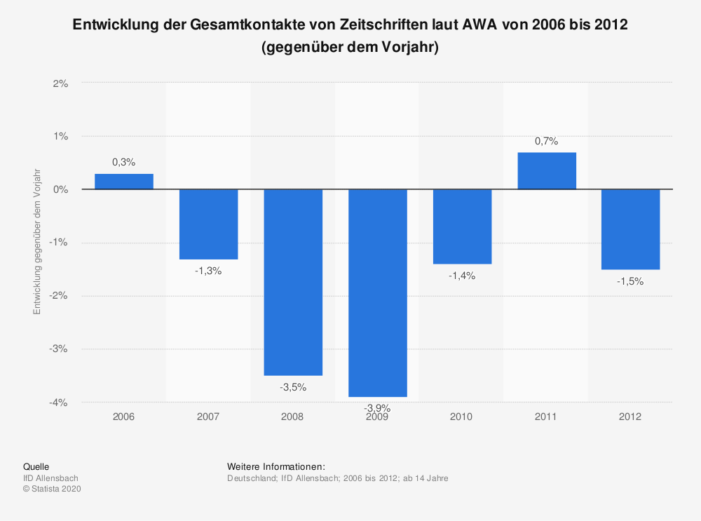 Statistik: Entwicklung der Gesamtkontakte von Zeitschriften laut AWA von 2006 bis 2012 (gegenüber dem Vorjahr) | Statista