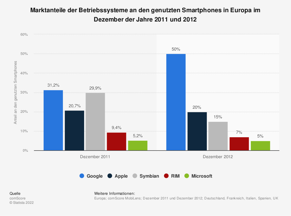 Statistik: Marktanteile der Betriebssysteme an den genutzten Smartphones in Europa im Dezember der Jahre 2011 und 2012 | Statista