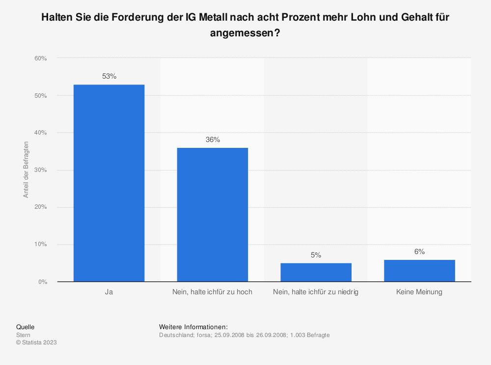Statistik: Halten Sie die Forderung der IG Metall nach acht Prozent mehr Lohn und Gehalt für angemessen? | Statista
