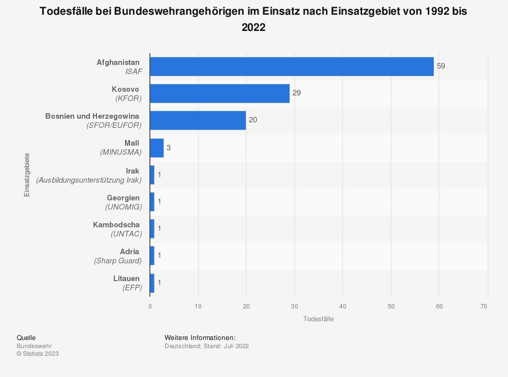 Statistik: Todesfälle bei Bundeswehrangehörigen im Einsatz nach Einsatzgebiet von 1992 bis 2015* | Statista