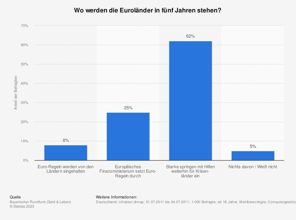 Statistik: Wo werden die Euroländer in fünf Jahren stehen? | Statista