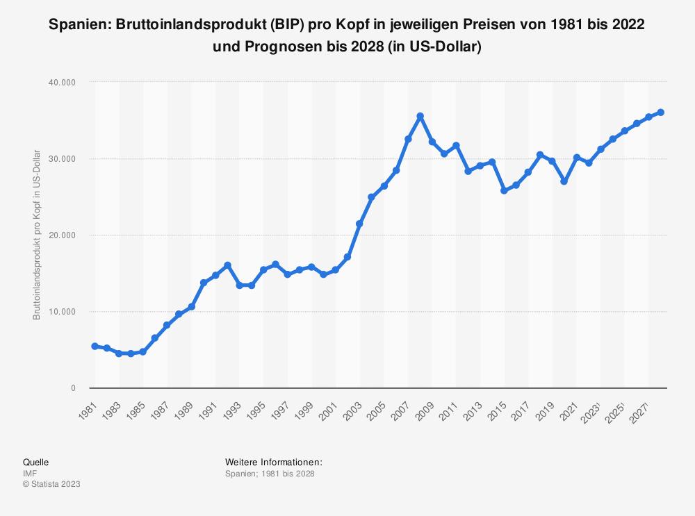 Statistik: Spanien: Bruttoinlandsprodukt (BIP) pro Kopf in jeweiligen Preisen von 1980 bis 2018 und Prognosen bis 2024 (in US-Dollar) | Statista
