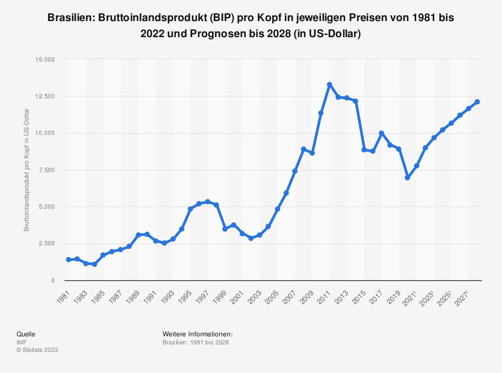 Statistik: Brasilien: Bruttoinlandsprodukt (BIP) pro Kopf in jeweiligen Preisen von 2008 bis 2018 (in US-Dollar) | Statista