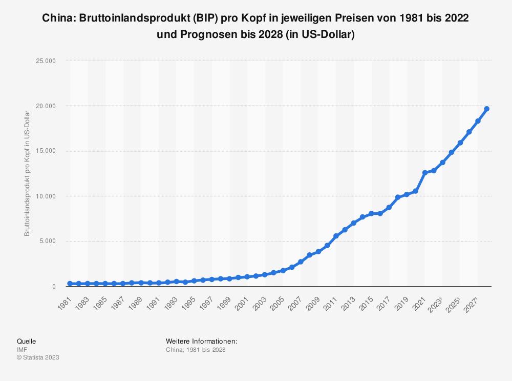Statistik: China: Bruttoinlandsprodukt (BIP) pro Kopf in jeweiligen Preisen von 1980 bis 2018 und Prognosen bis 2025 (in US-Dollar) | Statista