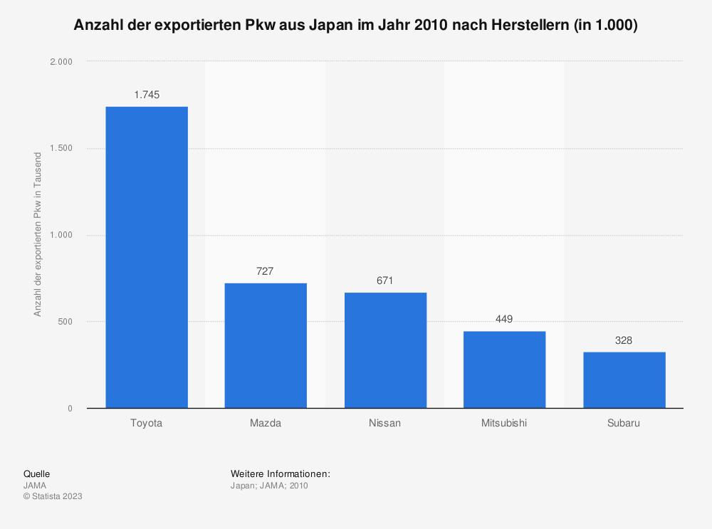 Statistik: Anzahl der exportierten Pkw aus Japan im Jahr 2010 nach Herstellern (in 1.000) | Statista