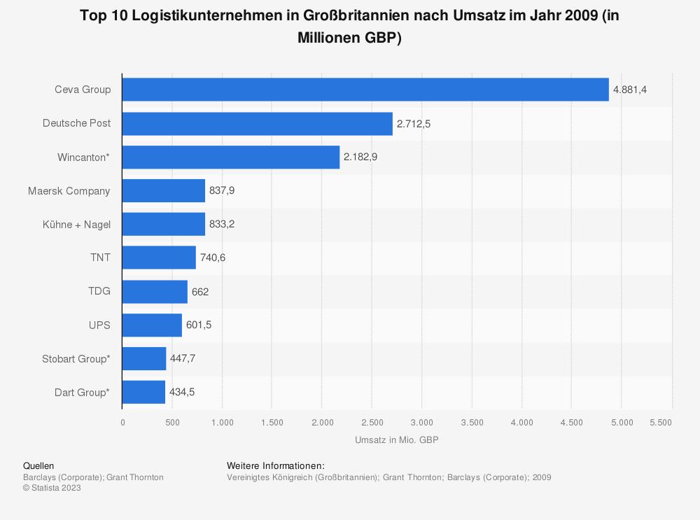 Statistik: Top 10 Logistikunternehmen in Großbritannien nach Umsatz im Jahr 2009 (in Millionen GBP) | Statista