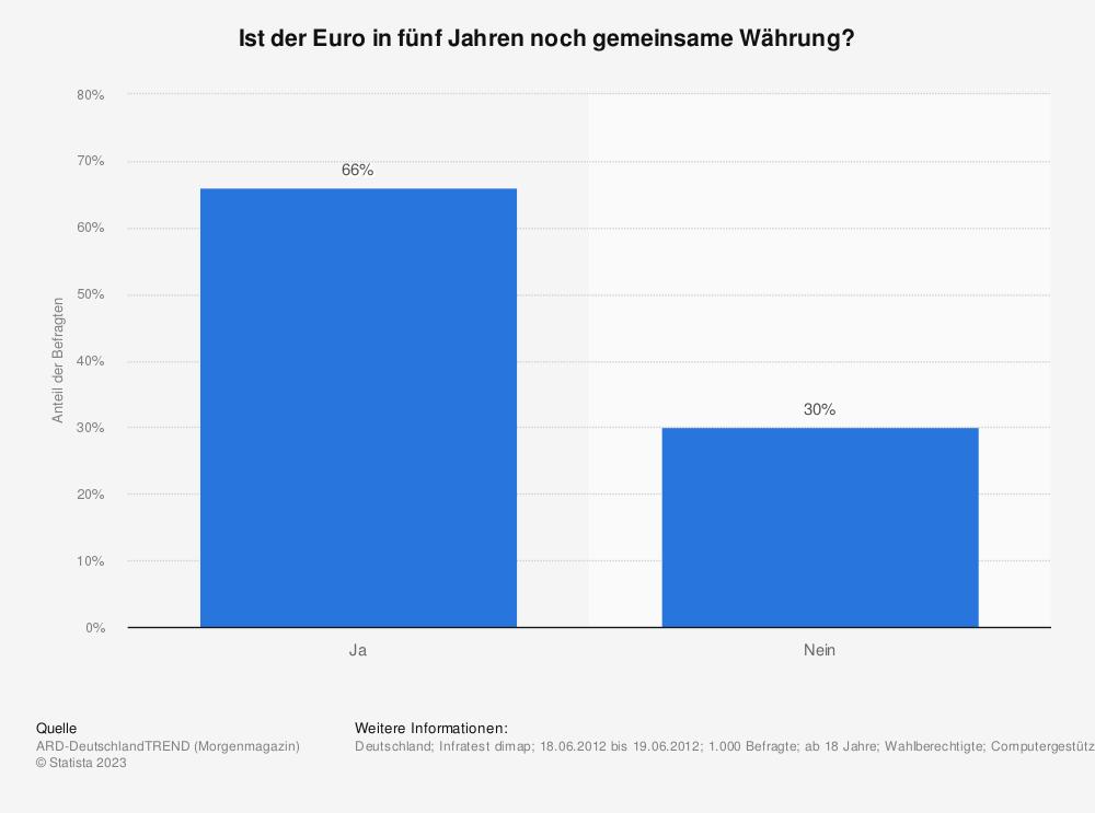 Statistik: Ist der Euro in fünf Jahren noch gemeinsame Währung? | Statista