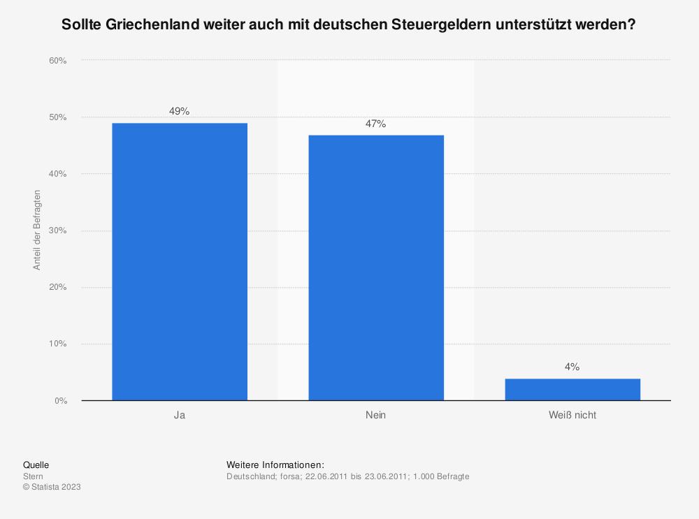 Statistik: Sollte Griechenland weiter auch mit deutschen Steuergeldern unterstützt werden? | Statista