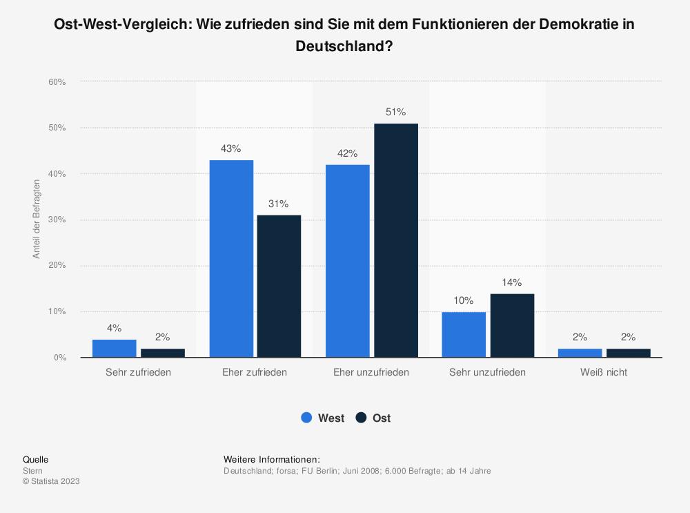 Statistik: Ost-West-Vergleich: Wie zufrieden sind Sie mit dem Funktionieren der Demokratie in Deutschland? | Statista