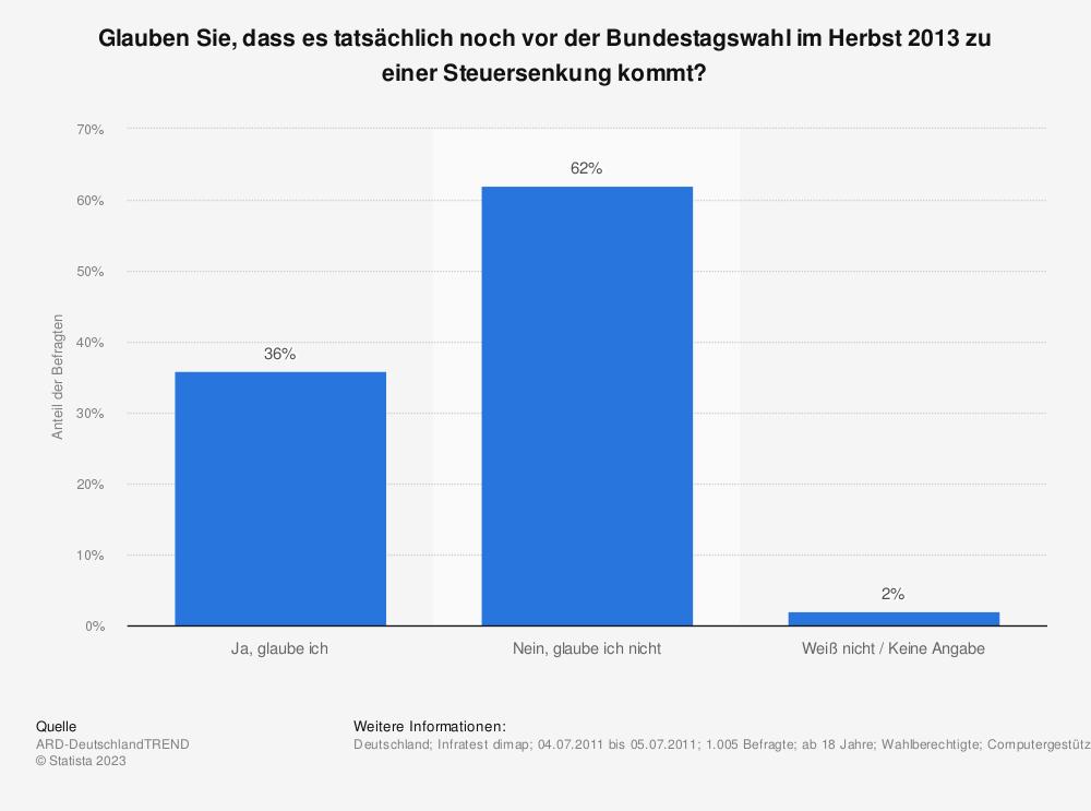 Statistik: Glauben Sie, dass es tatsächlich noch vor der Bundestagswahl im Herbst 2013 zu einer Steuersenkung kommt? | Statista
