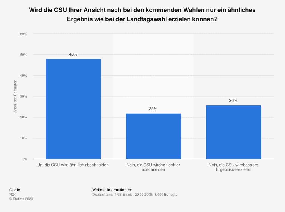 Statistik: Wird die CSU Ihrer Ansicht nach bei den kommenden Wahlen nur ein ähnliches Ergebnis wie bei der Landtagswahl erzielen können? | Statista