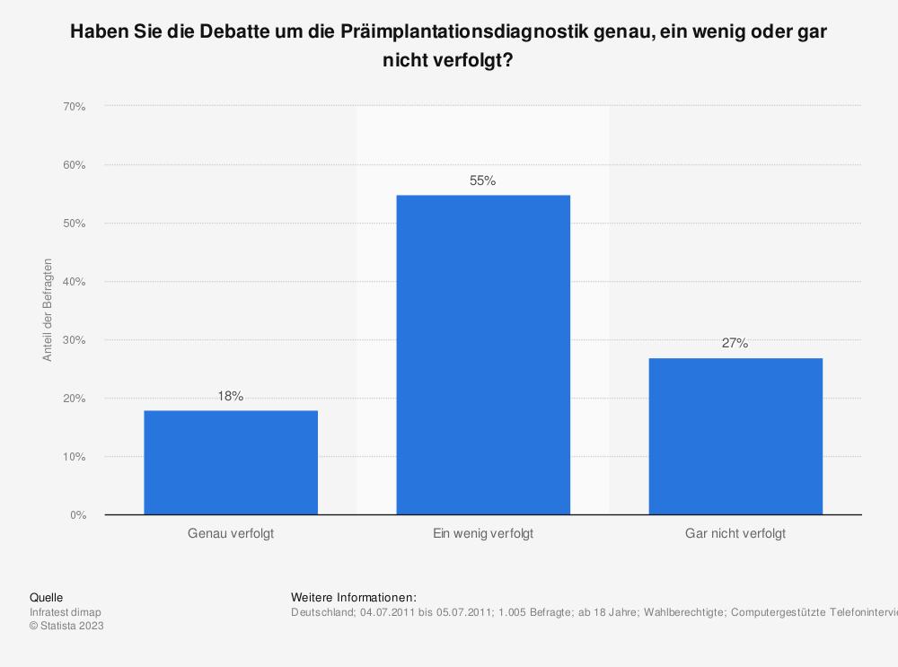 Statistik: Haben Sie die Debatte um die Präimplantationsdiagnostik genau, ein wenig oder gar nicht verfolgt? | Statista