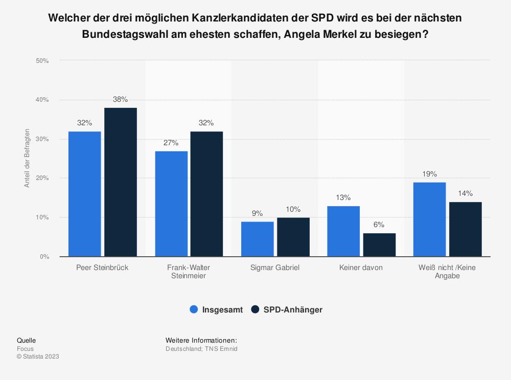 Statistik: Welcher der drei möglichen Kanzlerkandidaten der SPD wird es bei der nächsten Bundestagswahl am ehesten schaffen, Angela Merkel zu besiegen? | Statista