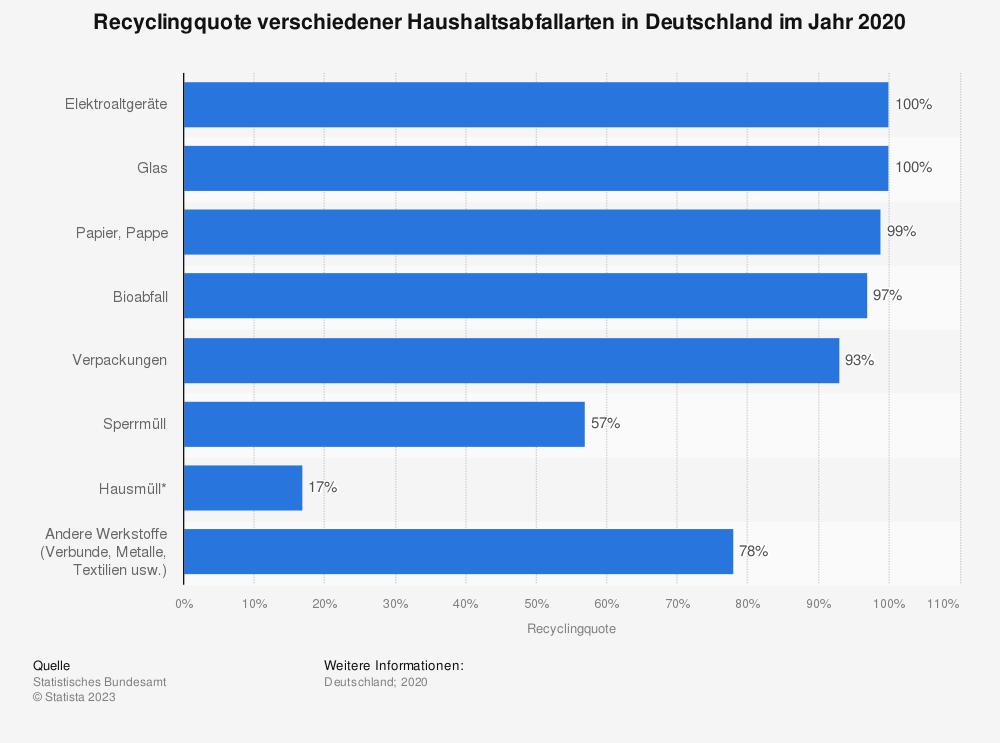 Statistik: Recyclingquote verschiedener Haushaltsabfallarten in Deutschland im Jahr 2016 | Statista