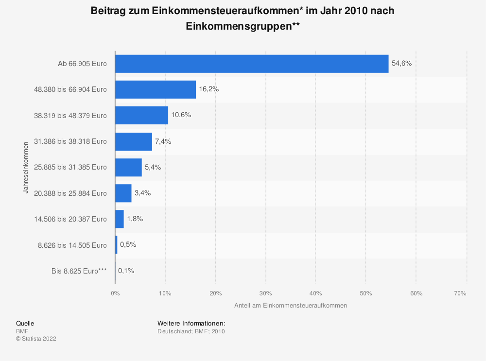 Statistik: Beitrag zum Einkommensteueraufkommen* im Jahr 2010 nach Einkommensgruppen** | Statista