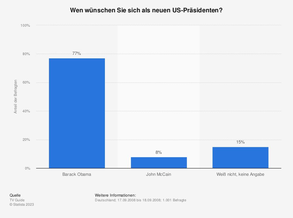 Statistik: Wen wünschen Sie sich als neuen US-Präsidenten?   Statista