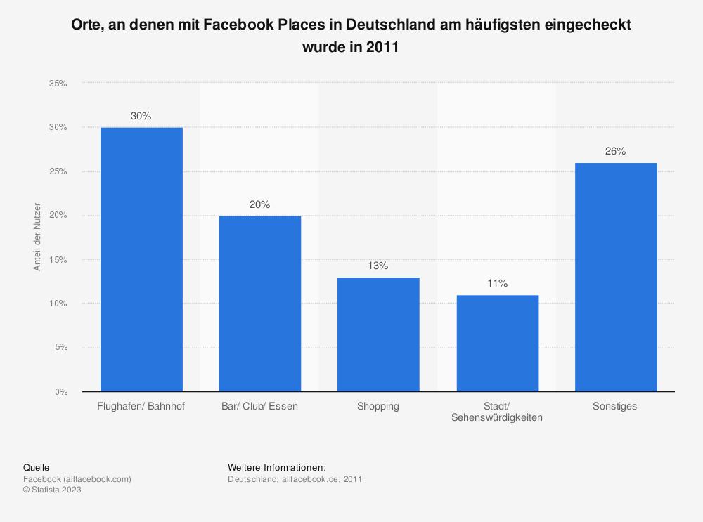 Statistik: Orte, an denen mit Facebook Places in Deutschland am häufigsten eingecheckt wurde in 2011 | Statista