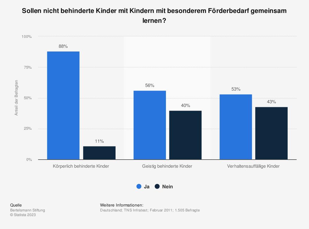 Statistik: Sollen nicht behinderte Kinder mit Kindern mit besonderem Förderbedarf gemeinsam lernen? | Statista