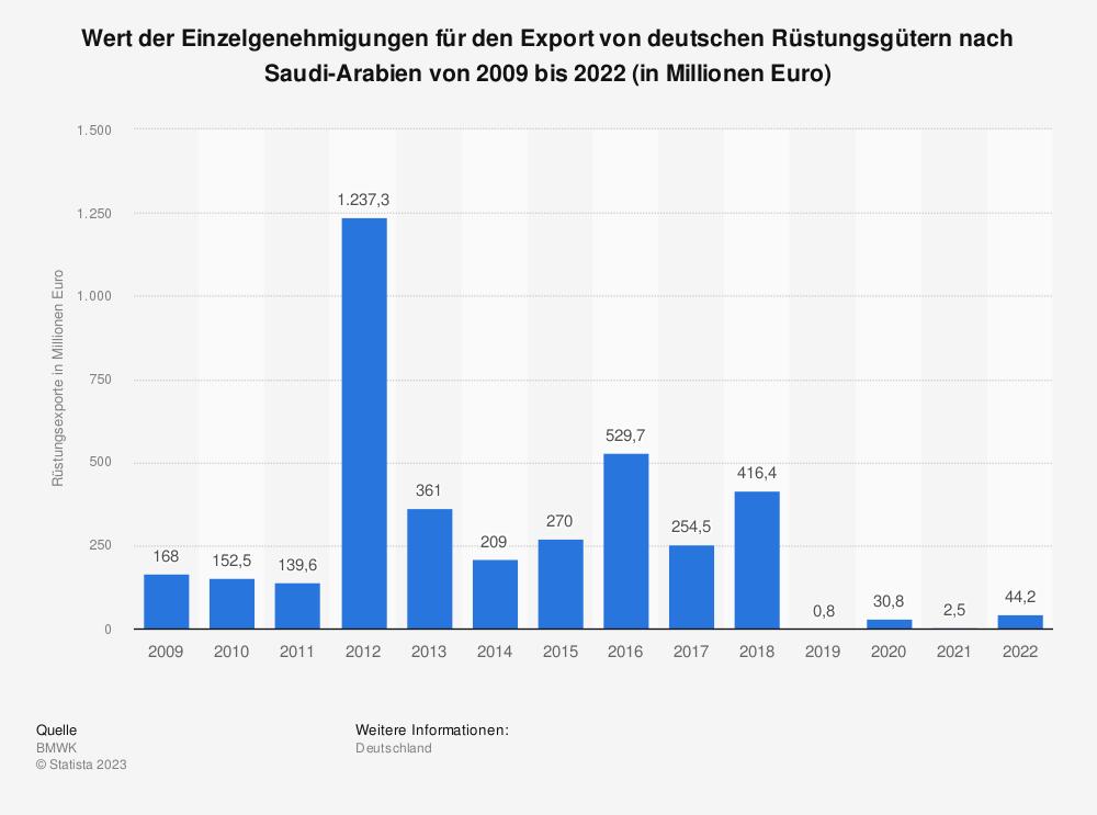 Statistik: Wert der Einzelgenehmigungen für den Export von deutschen Rüstungsgütern nach Saudi-Arabien von 2002 bis 2018 (in Millionen Euro) | Statista