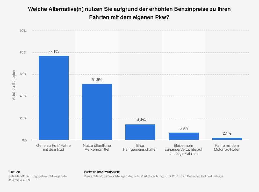 Statistik: Welche Alternative(n) nutzen Sie aufgrund der erhöhten Benzinpreise zu Ihren Fahrten mit dem eigenen Pkw? | Statista