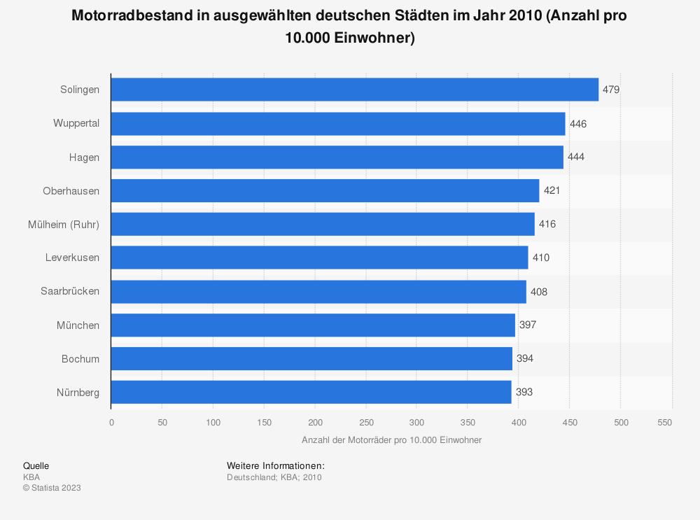 Statistik: Motorradbestand in ausgewählten deutschen Städten im Jahr 2010 (Anzahl pro 10.000 Einwohner) | Statista