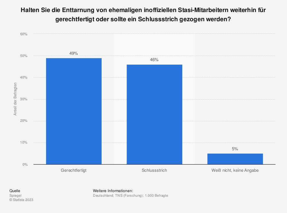 Statistik: Halten Sie die Enttarnung von ehemaligen inoffiziellen Stasi-Mitarbeitern weiterhin für gerechtfertigt oder sollte ein Schlussstrich gezogen werden? | Statista