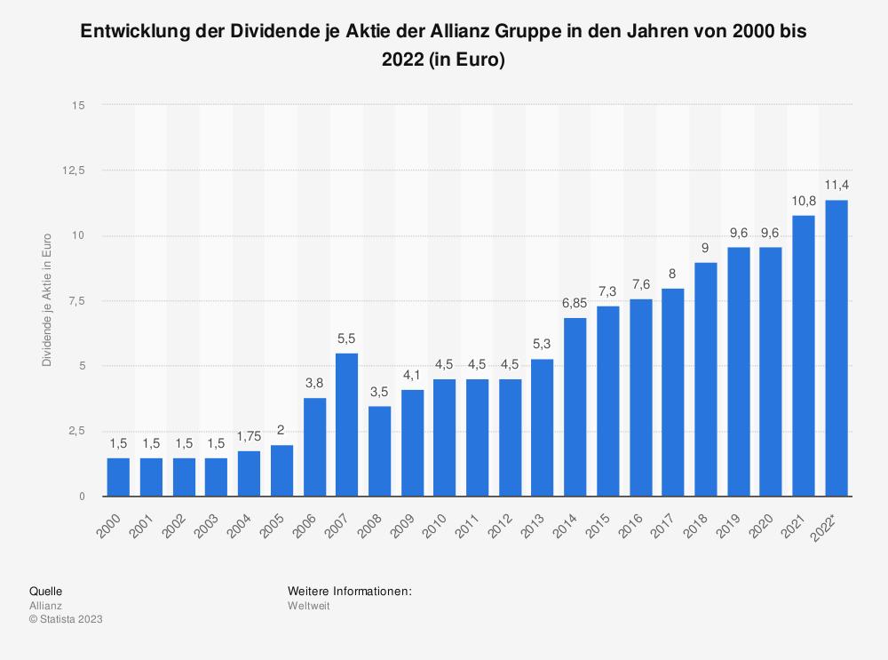 Statistik: Entwicklung der Dividende je Aktie der Allianz Gruppe in den Jahren von 2000 bis 2019 (in Euro) | Statista