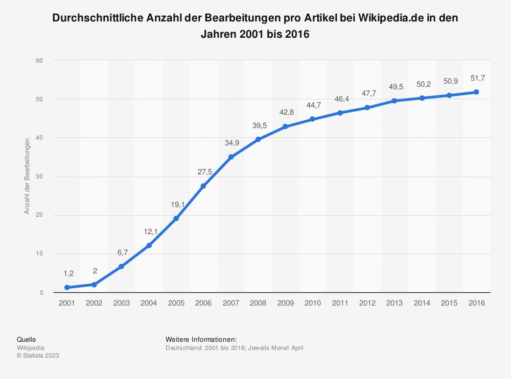 Statistik: Durchschnittliche Anzahl der Bearbeitungen pro Artikel bei Wikipedia.de in den Jahren 2001 bis 2016 | Statista