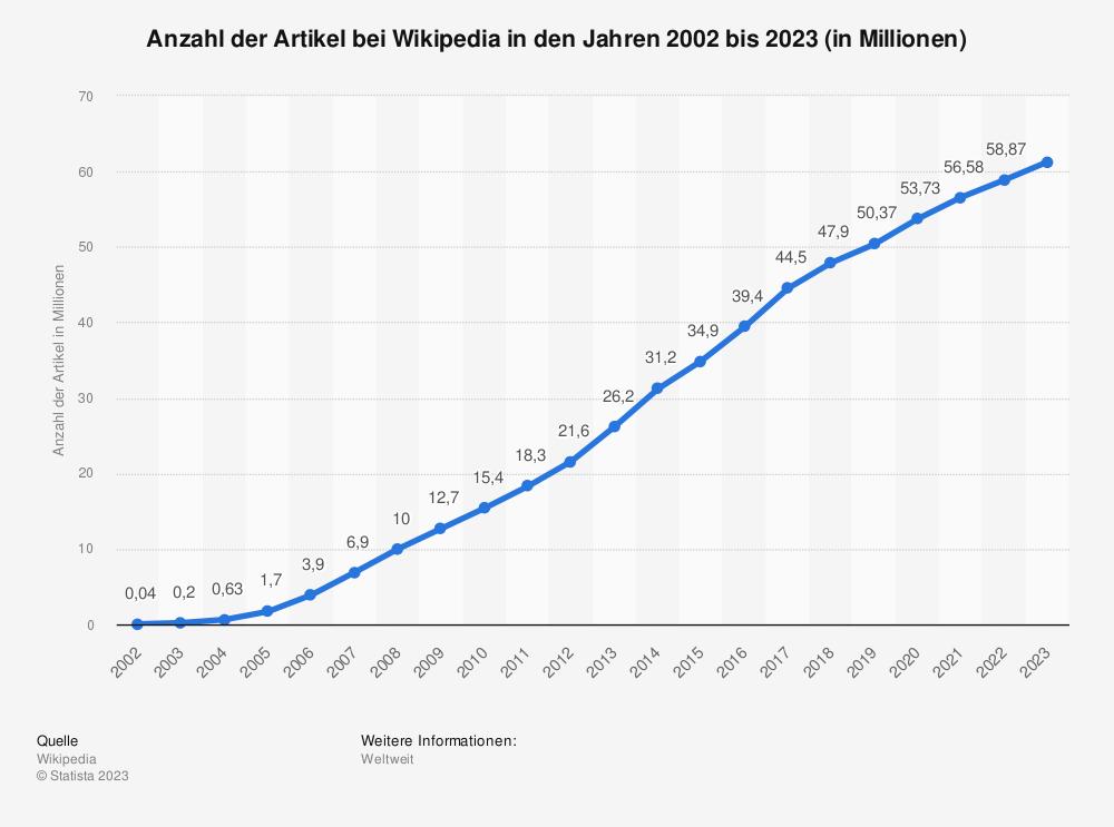 Statistik: Anzahl der Artikel bei Wikipedia in den Jahren 2002 bis 2018 (in Millionen) | Statista