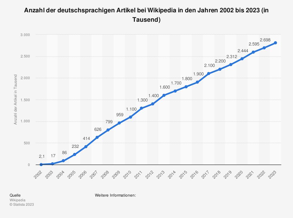Statistik: Anzahl der deutschsprachigen Artikel bei Wikipedia in den Jahren 2002 bis 2019 (in Tausend) | Statista