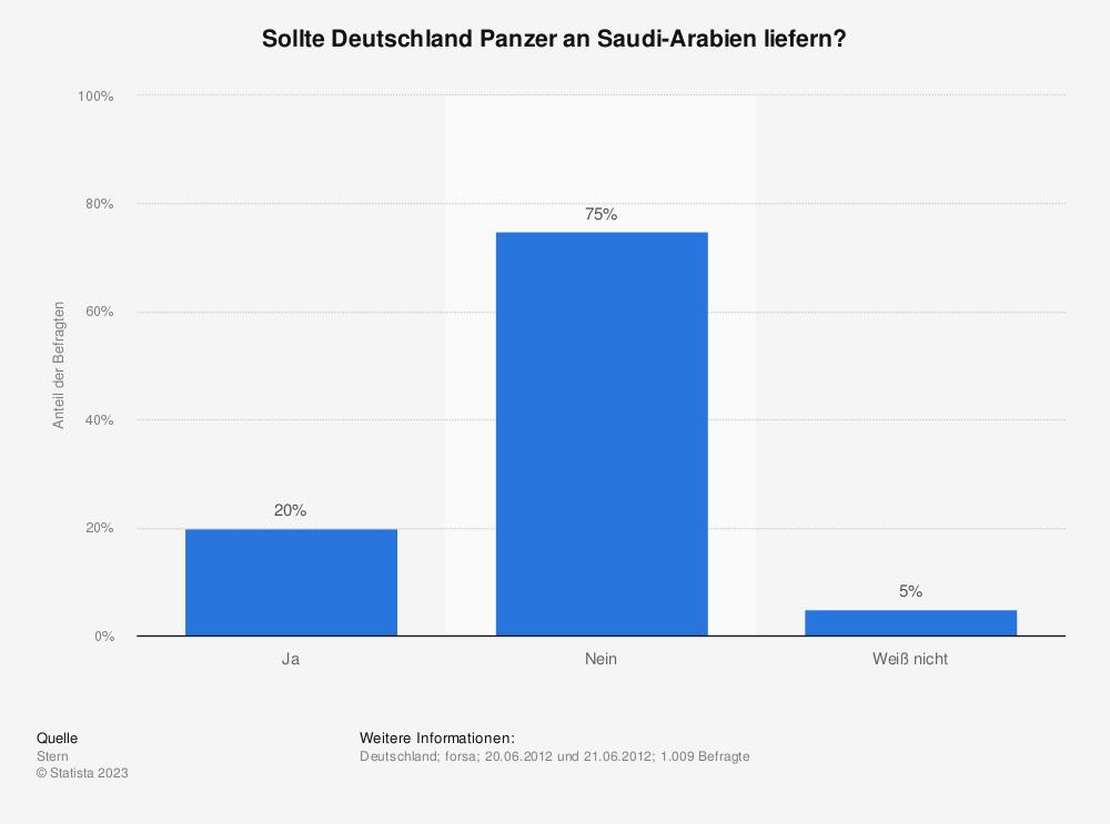 Statistik: Sollte Deutschland Panzer an Saudi-Arabien liefern? | Statista