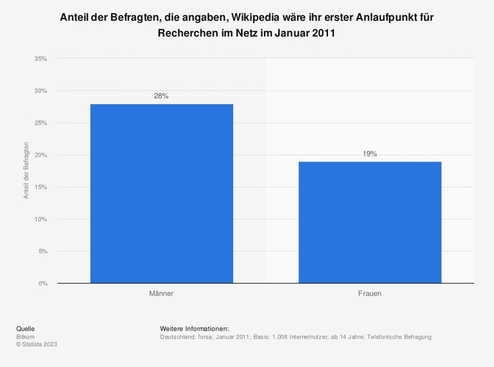 Statistik: Anteil der Befragten, die angaben, Wikipedia wäre ihr erster Anlaufpunkt für Recherchen im Netz im Januar 2011 | Statista