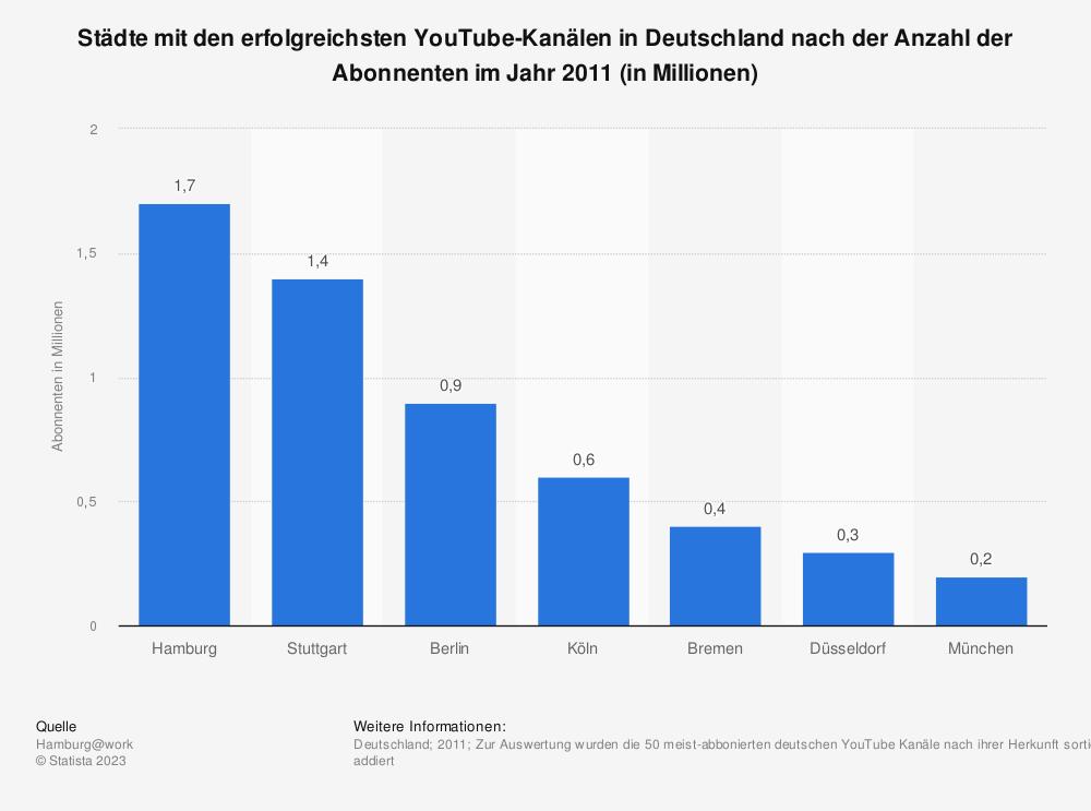 Statistik: Städte mit den erfolgreichsten YouTube-Kanälen in Deutschland nach der Anzahl der Abonnenten im Jahr 2011 (in Millionen)   Statista